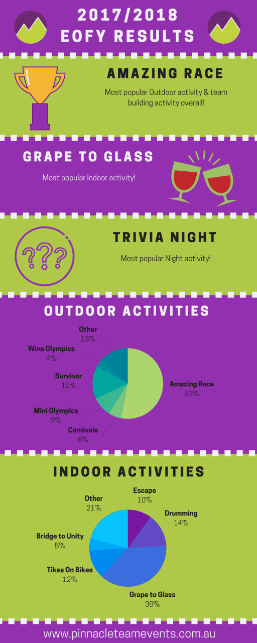 infographic with graphs revealing the Amazing Race, Grape to Glass and Trivia Night as the most popular activities
